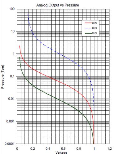 Vacuum Gauge Output