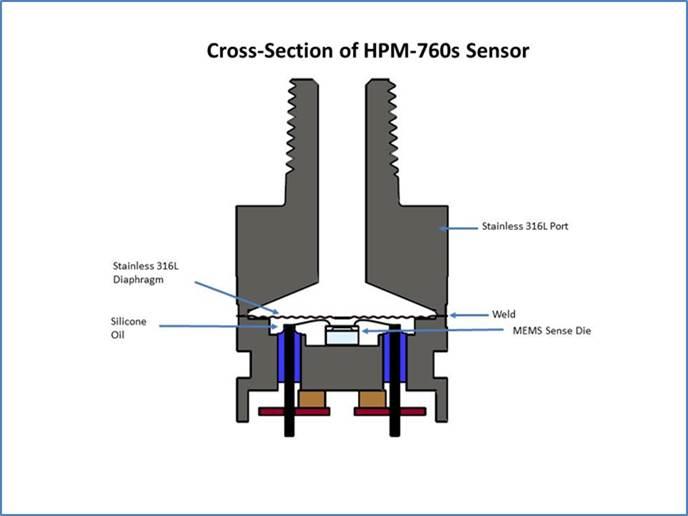 Cross Section of HPM-760 Sensor