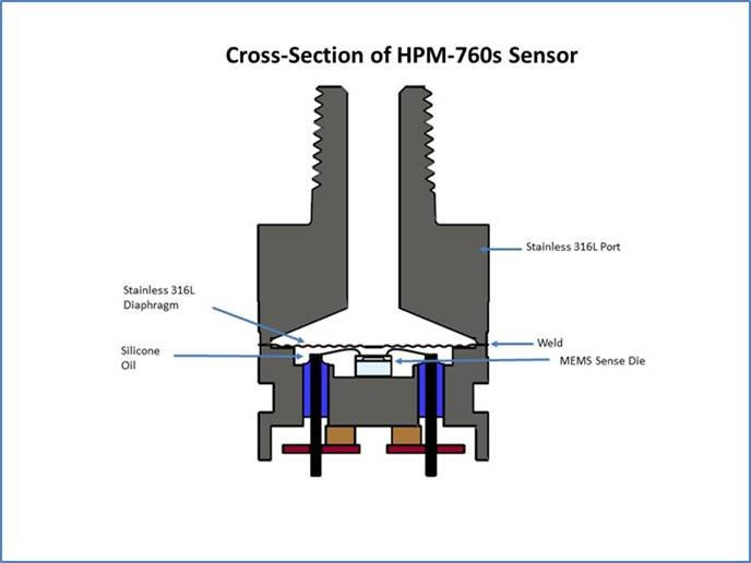 Cross Section of HPM-760 Sensor