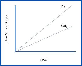 FlowSensorOutput