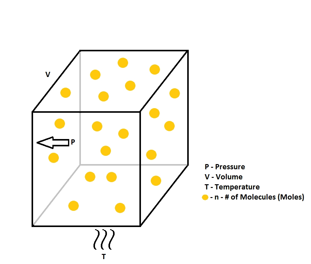 GAs molecules @ STP