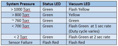 Status and Vacuum LED Explanation