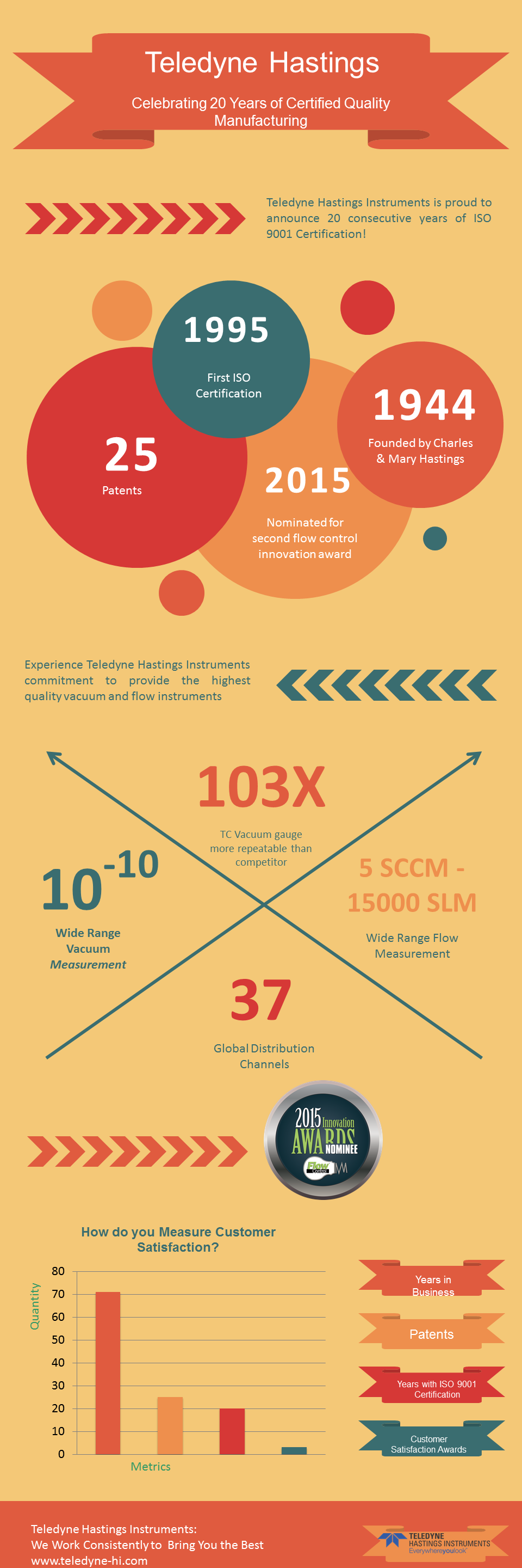 2015_Infographic_ISO_20_Years_2